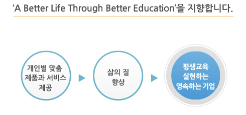 'A Better Bife Through Better Education'을 지향합니다.